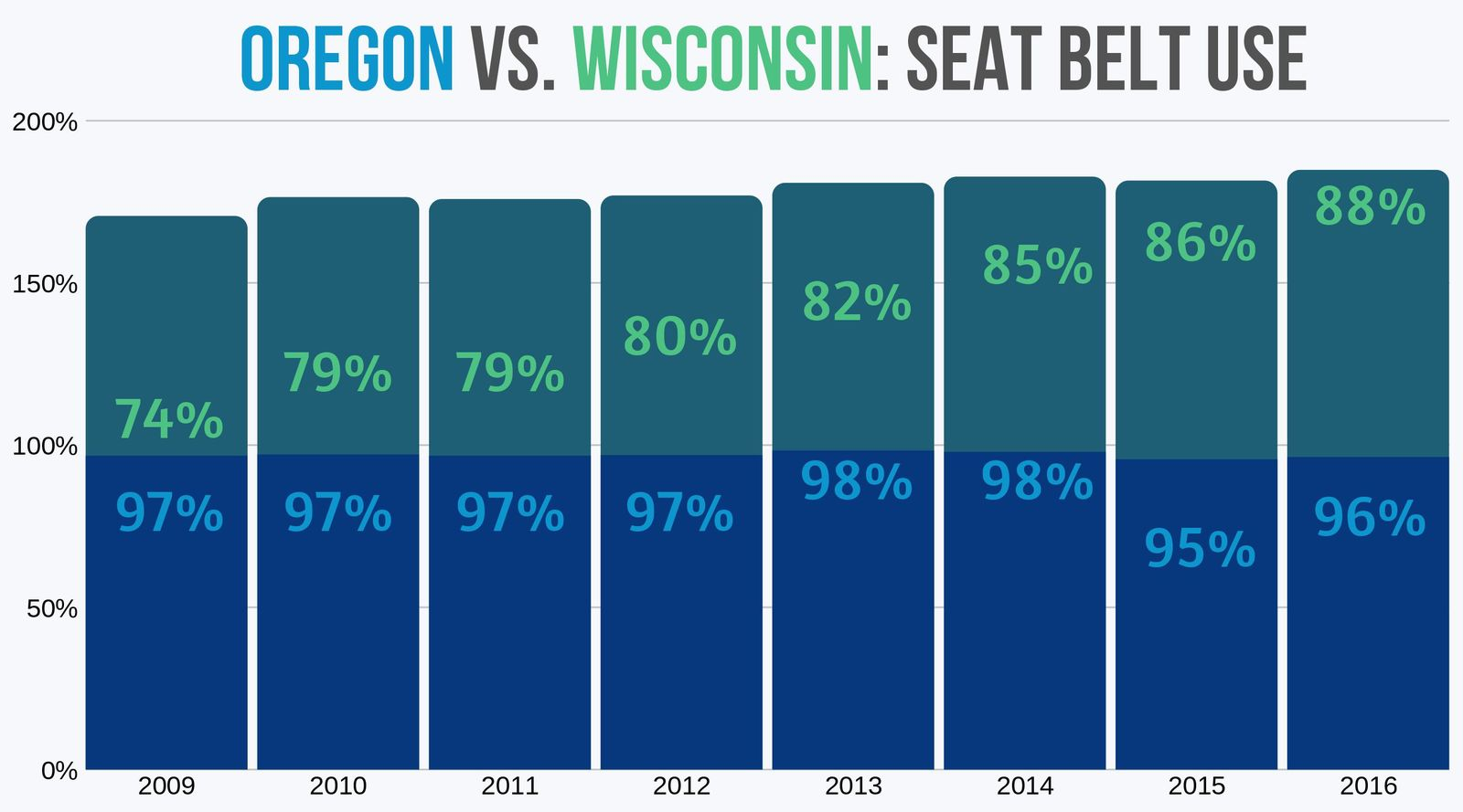 Oregon and Wisconsin Seat Belt use from 2009 to 2016