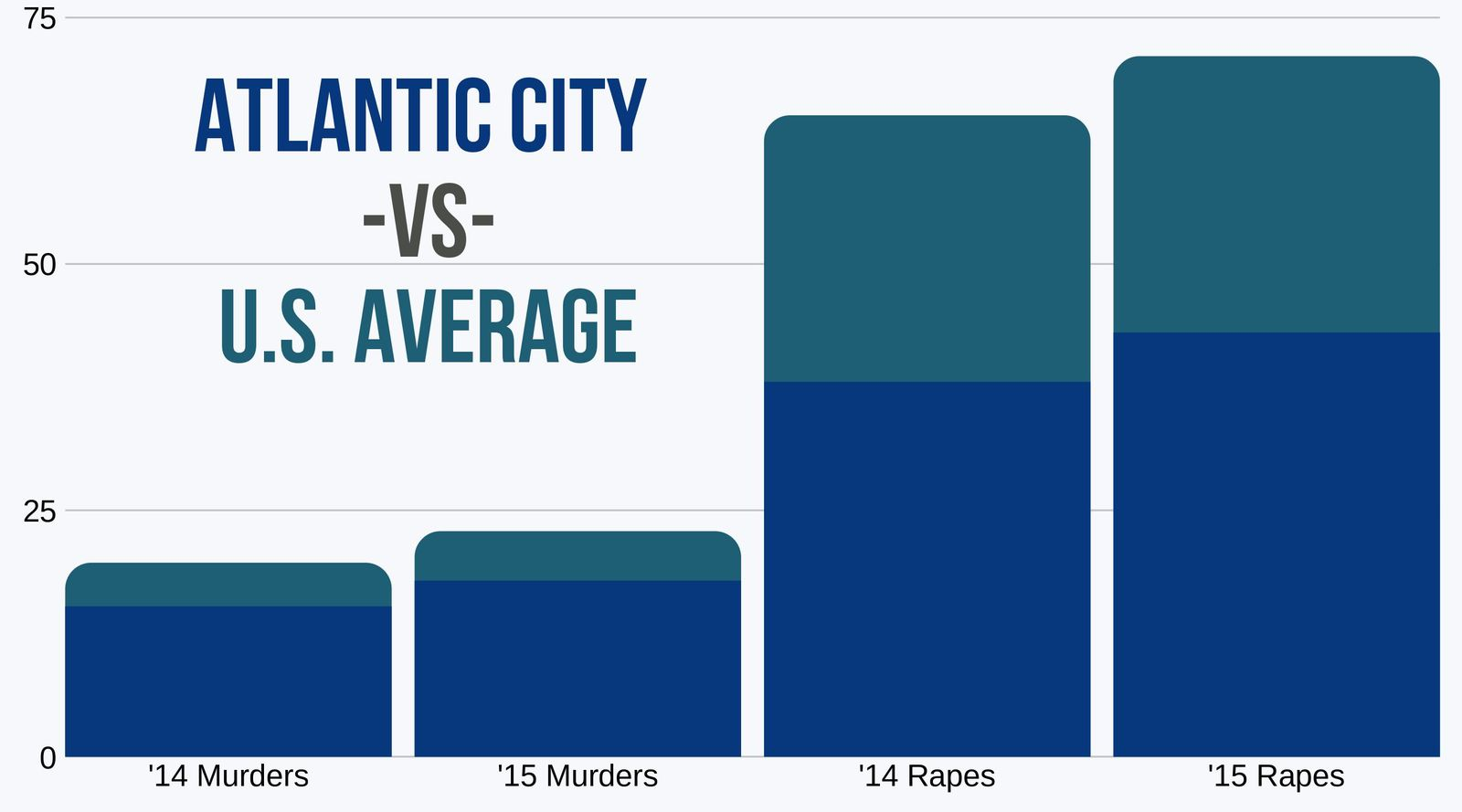 Rapes and Murders in Atlantic City vs US Average 2014 to 2015