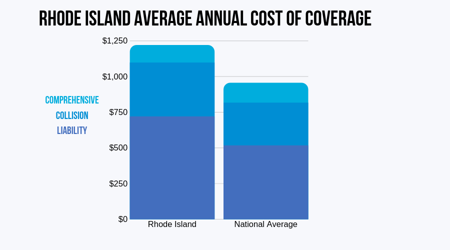 Rhode Island Average Annual Cost of Coverage (CIC)
