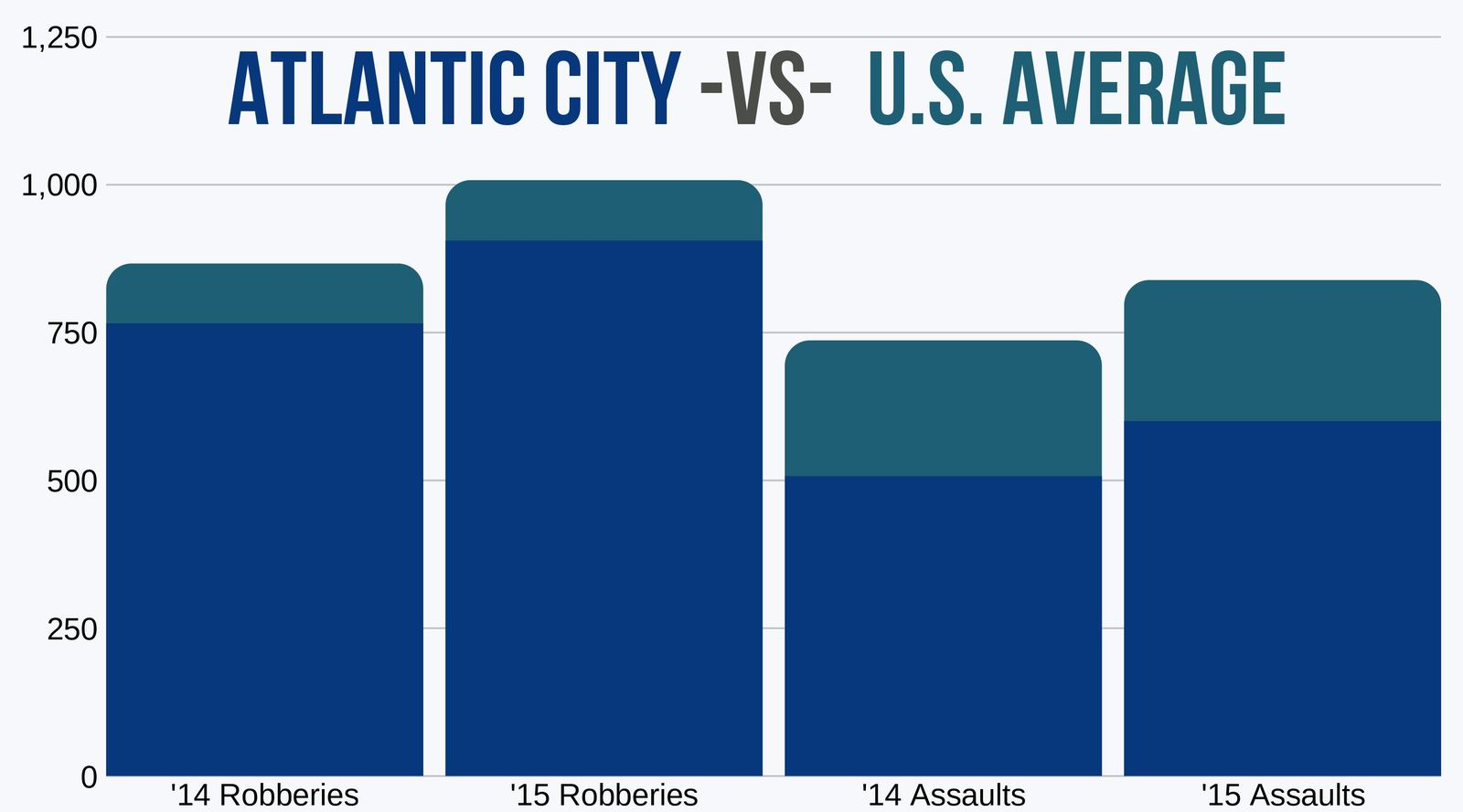 Robberies and Assaults in Atlantic City vs US Average 2014 to 2015