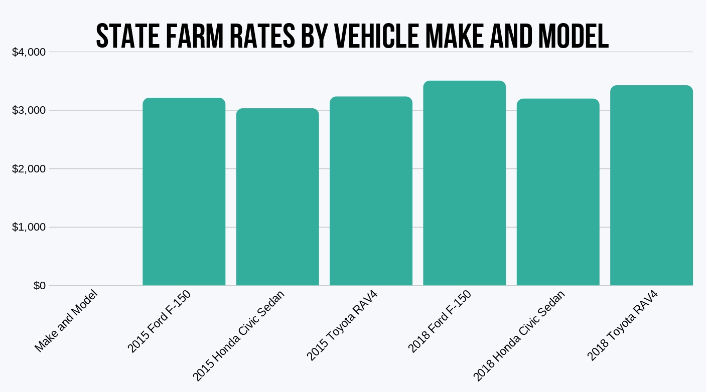 State Farm Rates by Make and Model