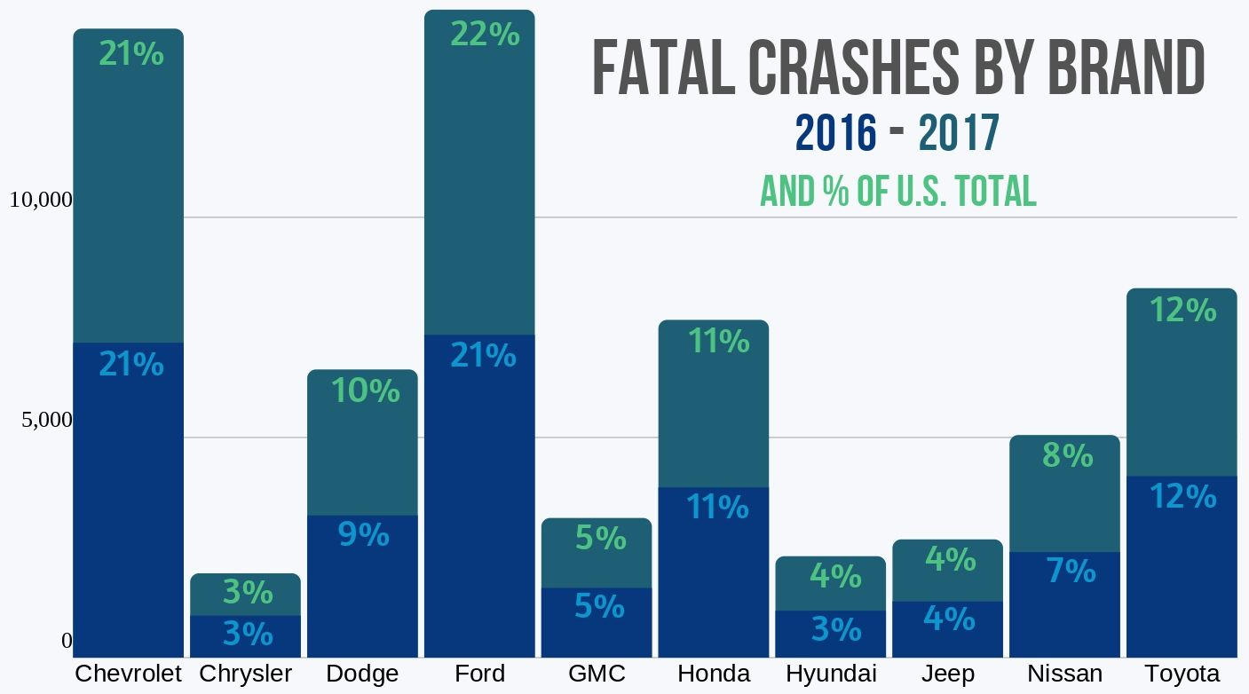 Ten auto brands with the most fatal crashes 2016 to 2017