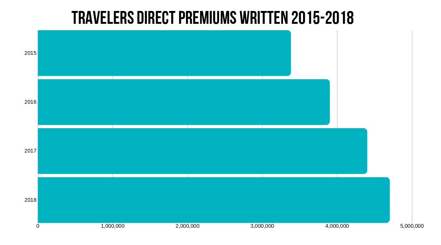 Travelers Direct Premiums Growth Trend