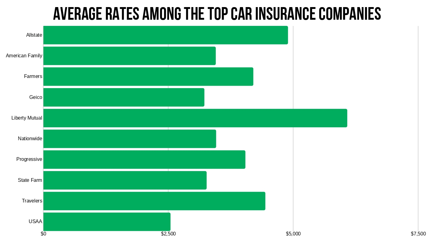 USAA Review Autoinsurance top 10 avg state rates