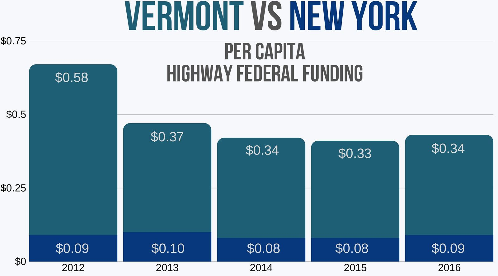 VT vs NY per capita highway federal funding 5 year trend