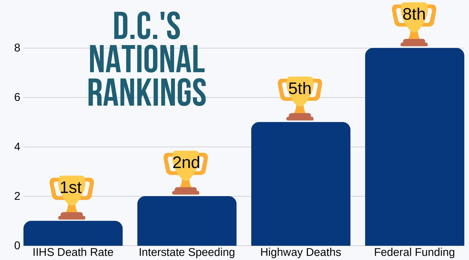 District of Columbia's national rankings 4 best categories