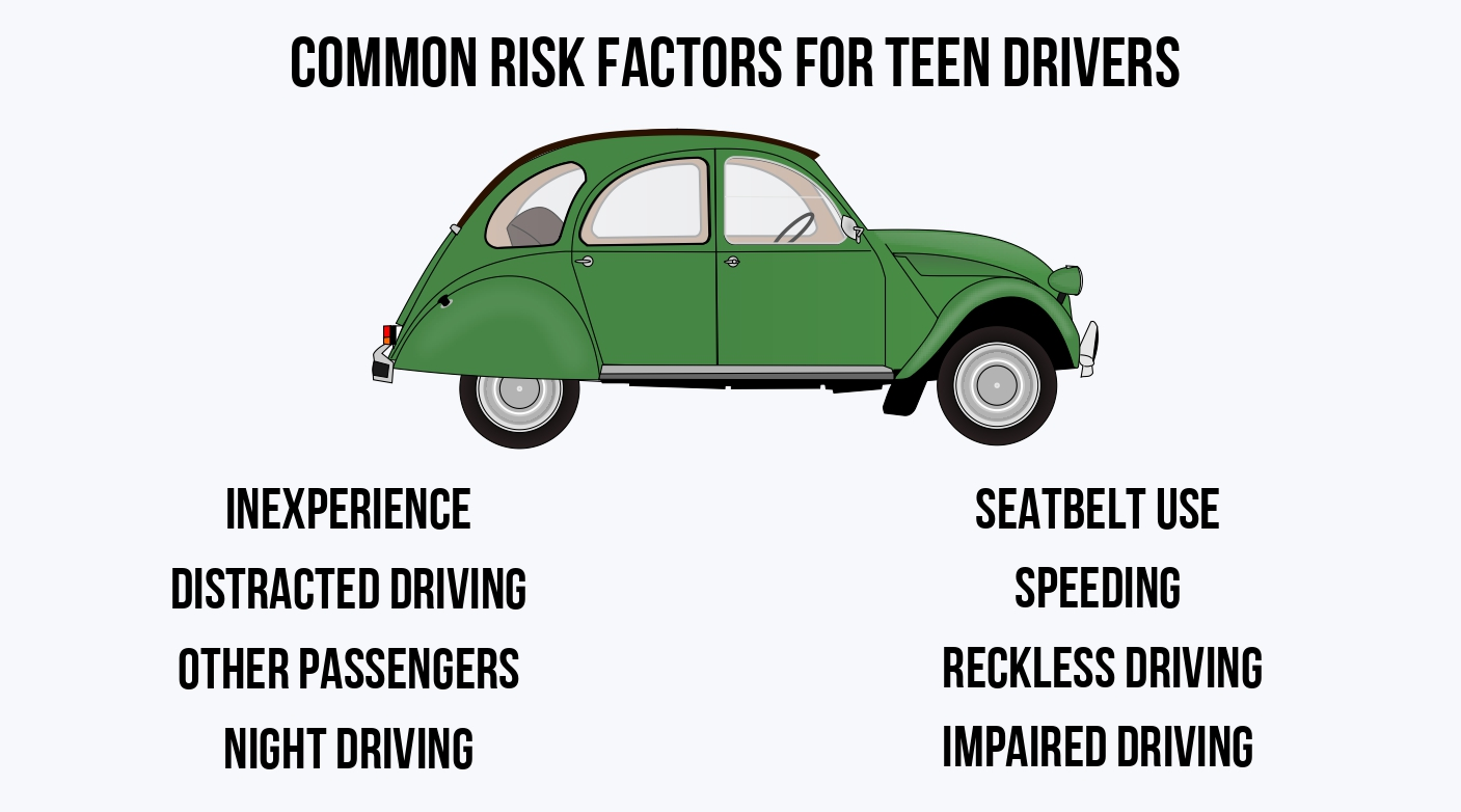 Teen Driver Safety - Common Risk Factors