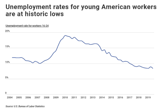 Unemployment rates for young Americans