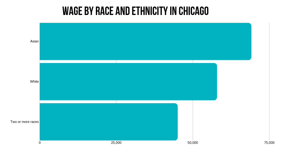 Wage by race and ethnicity in Chicago
