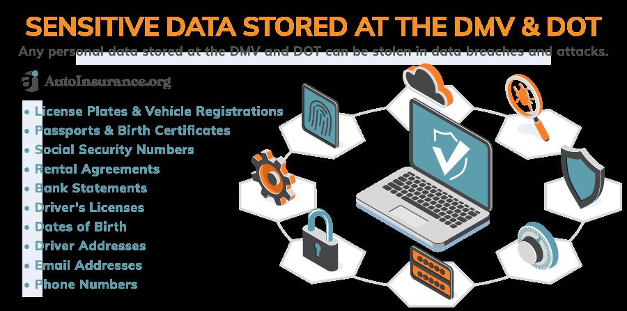 Sensitive Data Stored at DMV/DOT