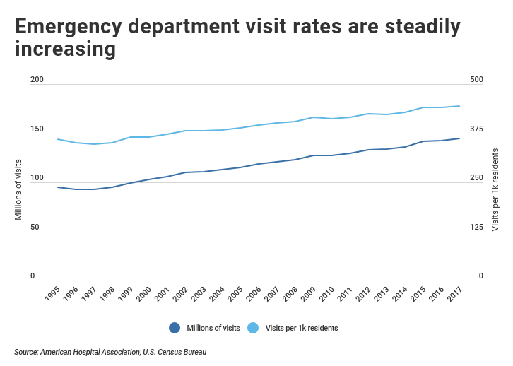 Emergency department visit rates over time