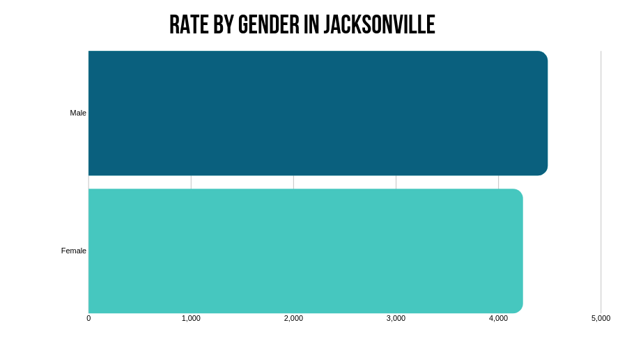 Insurance rate by gender in Jacksonville