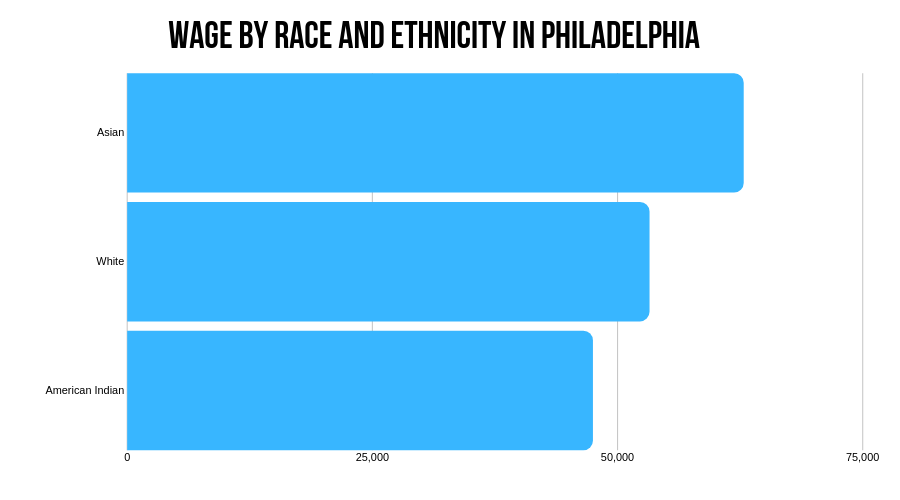 Wage by race and ethnicity in Philadelphia