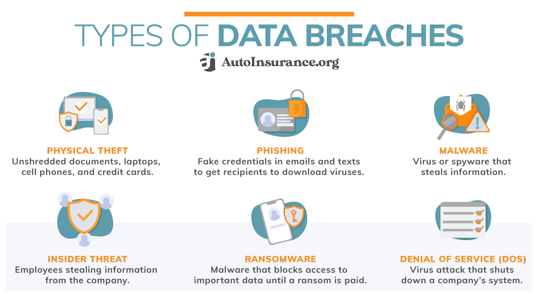 Types of Data Breaches