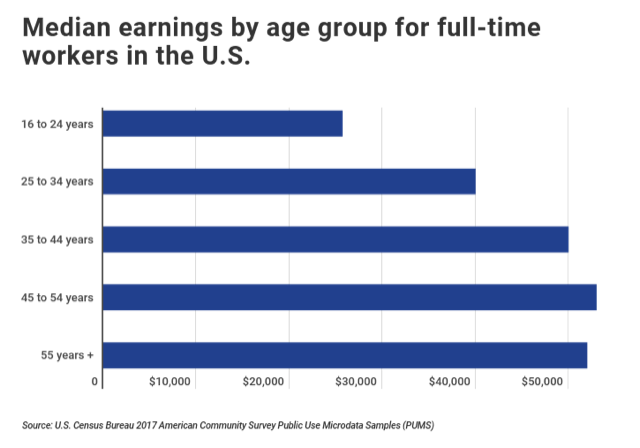 Median earnings by age group for full time workers in the US