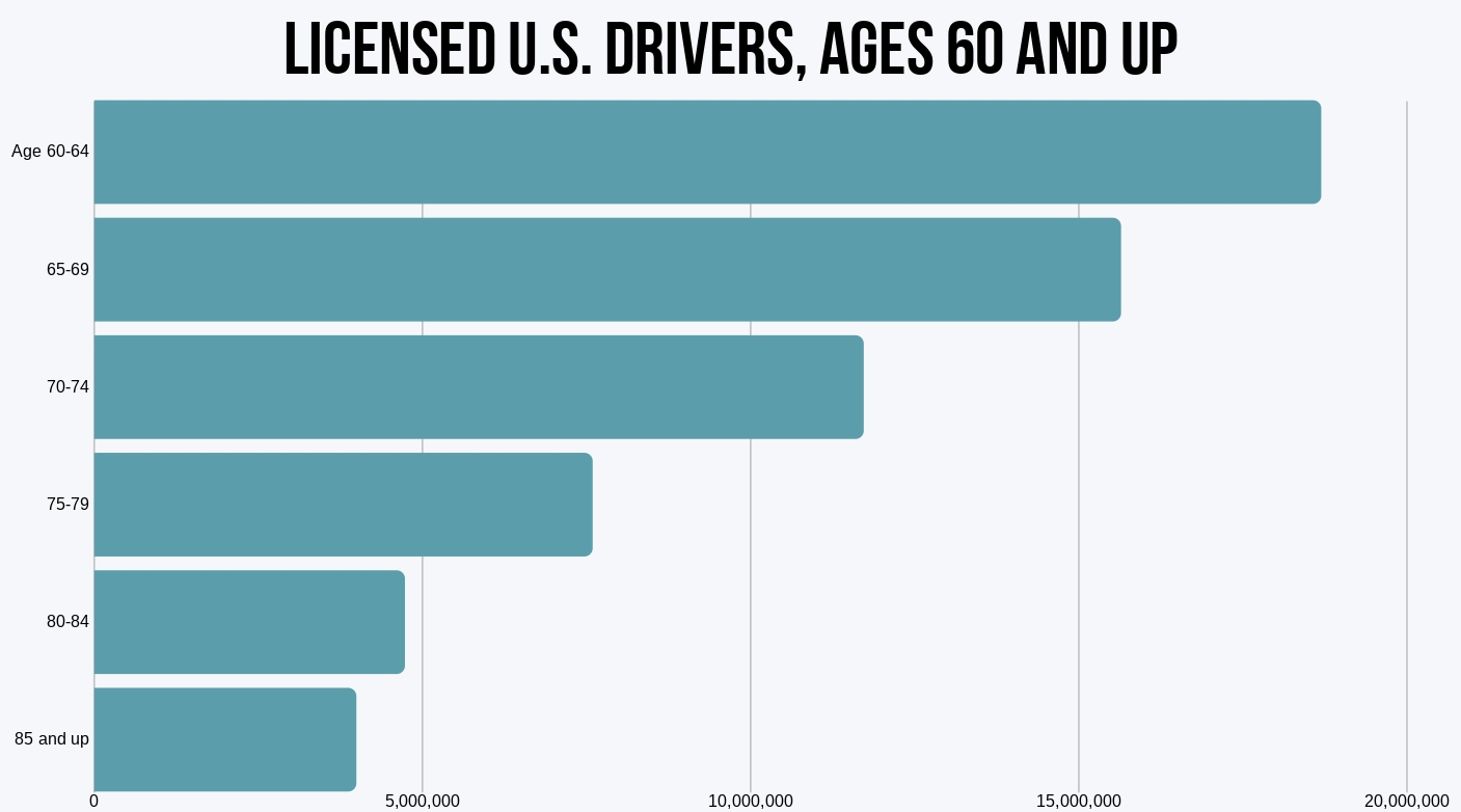 Policies by Special Populations - Licensed U.S Drivers By Age (Over 60)