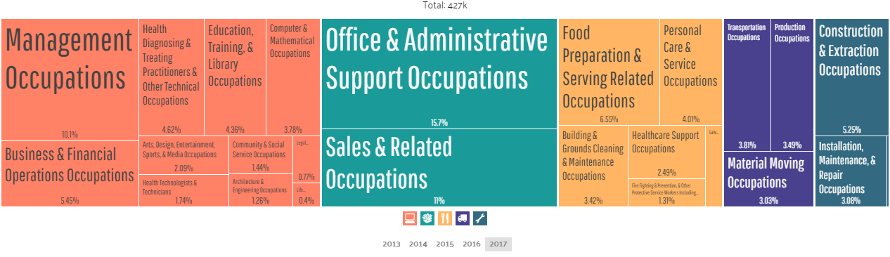 Employment by Occupations in Jacksonville