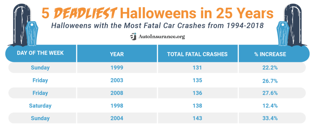 5 Deadliest Halloweens in 25 Years