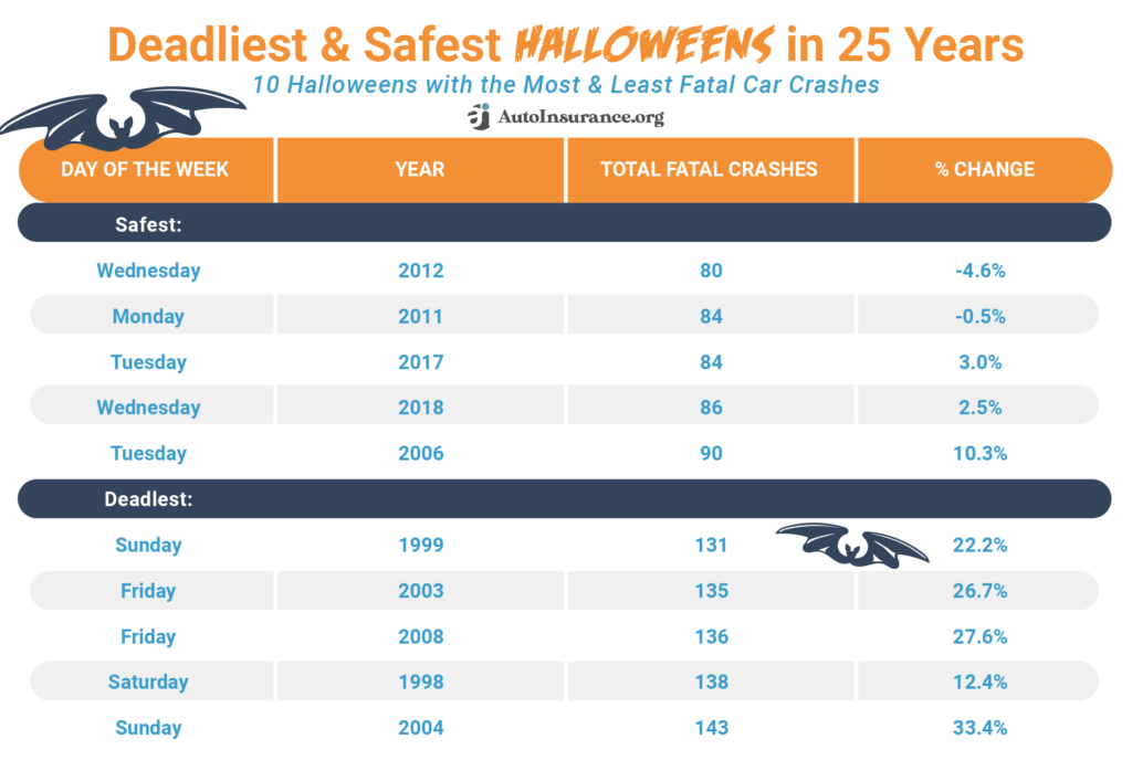 Deadliest & Safest Halloweens in 25 Years