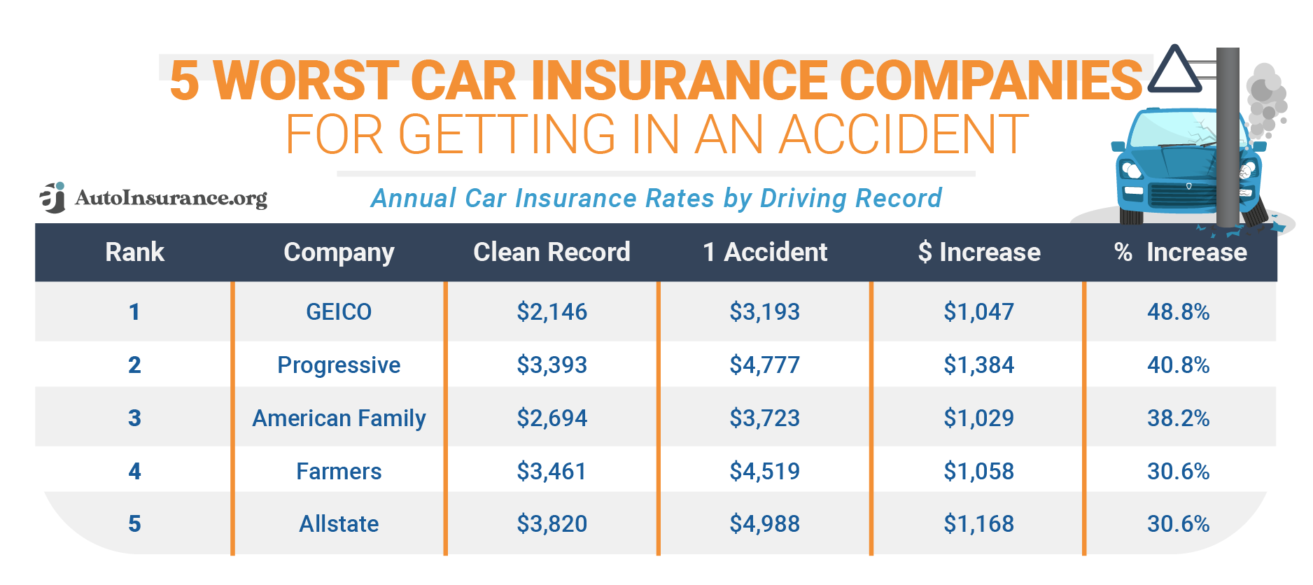 5 Worst Car Insurance Companies -for Getting in an Accident