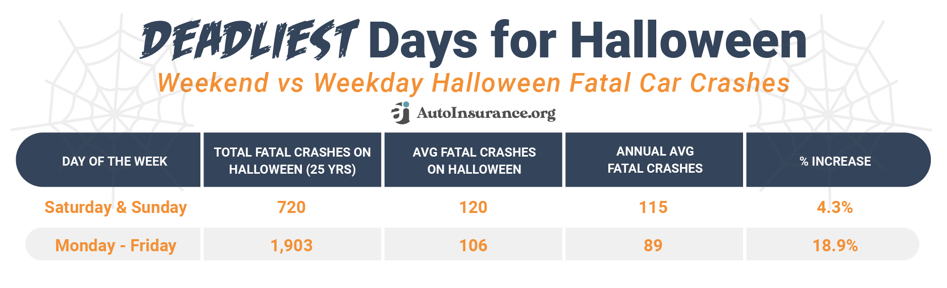Deadliest Days for Halloween