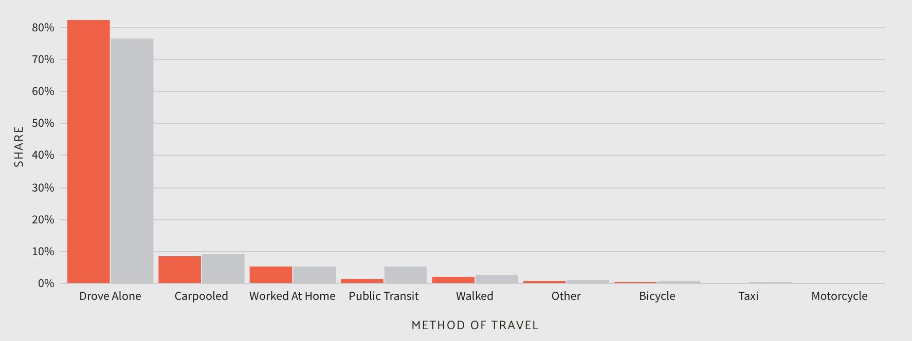 Method of Travel in Missouri