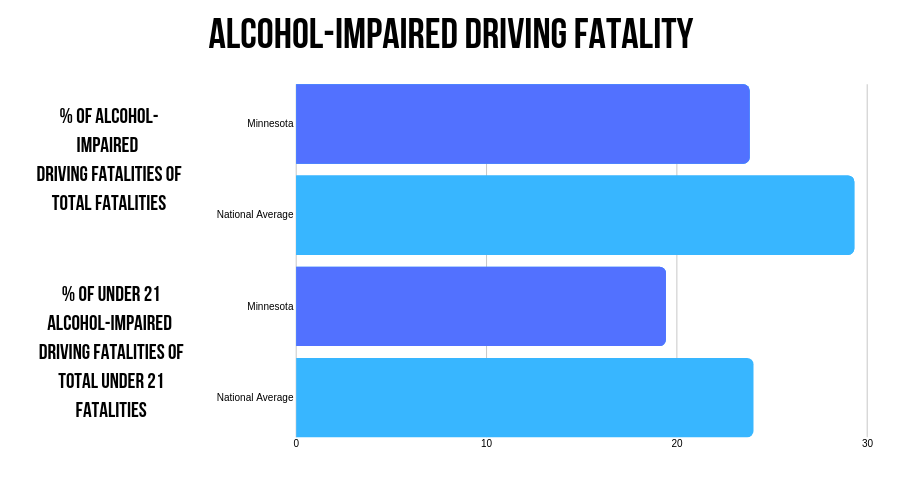 Minnesota Alcohol-impaired fatalities