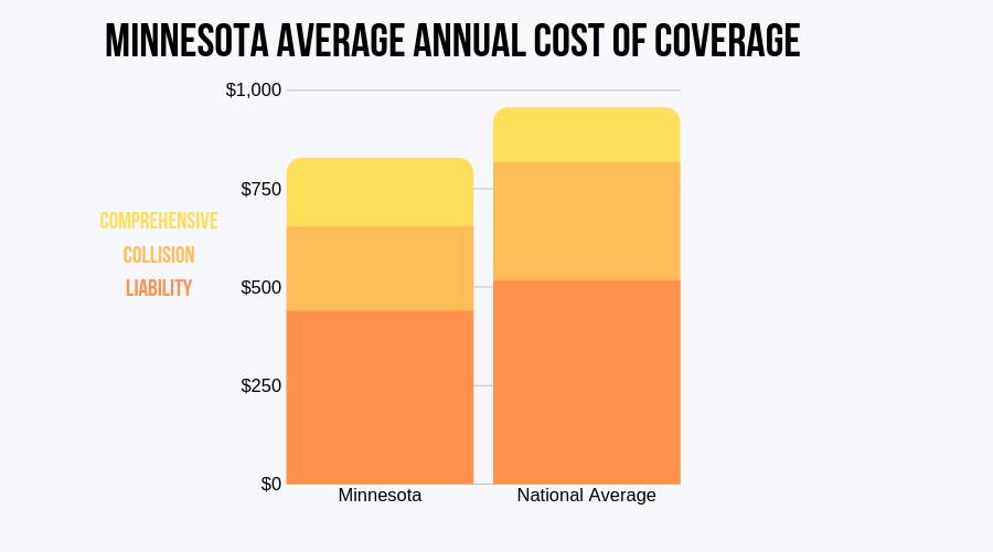 Minnesota Average Annual Cost of Coverage (CIC)