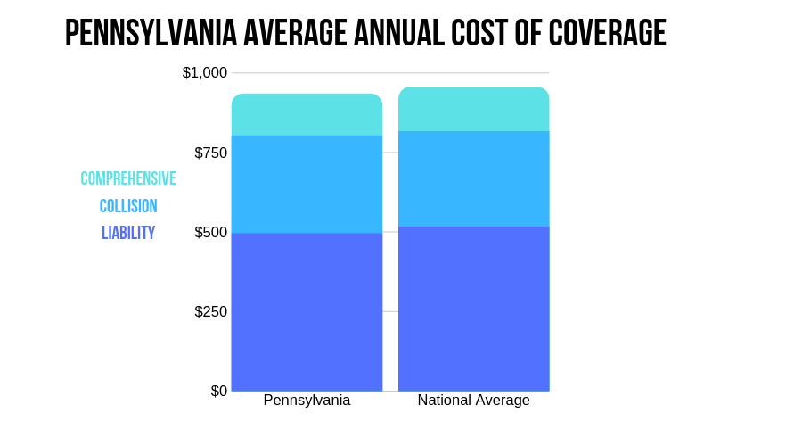 Pennsylvania Average Annual Cost of Coverage