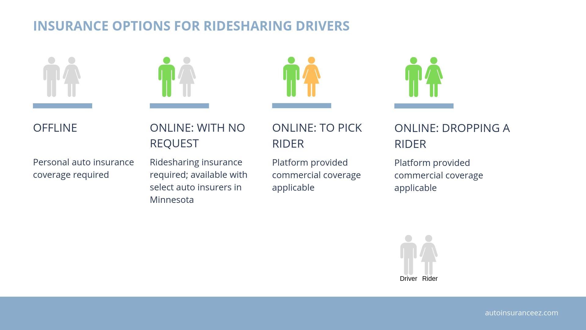 Ridesharing insurance options