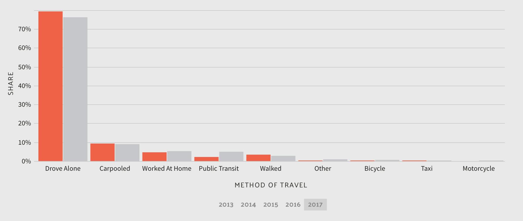 Commuter Transportation in Rhode Island