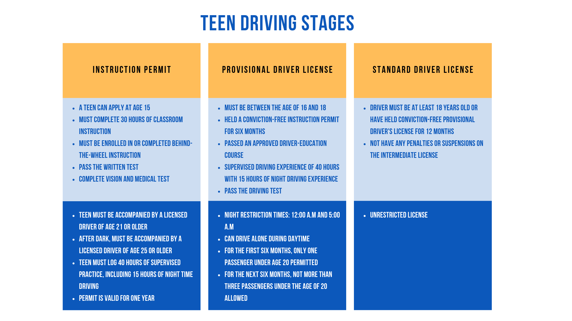 Teen Driving Stages in Minnesota