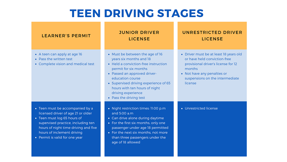 Teen Driving Stages in Pennsylvania