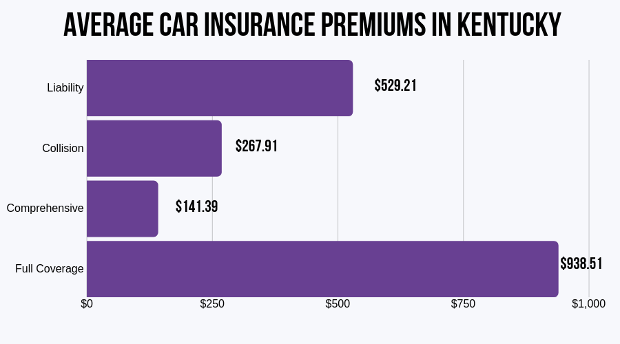 Average Car Insurance Premiums in Kentucky