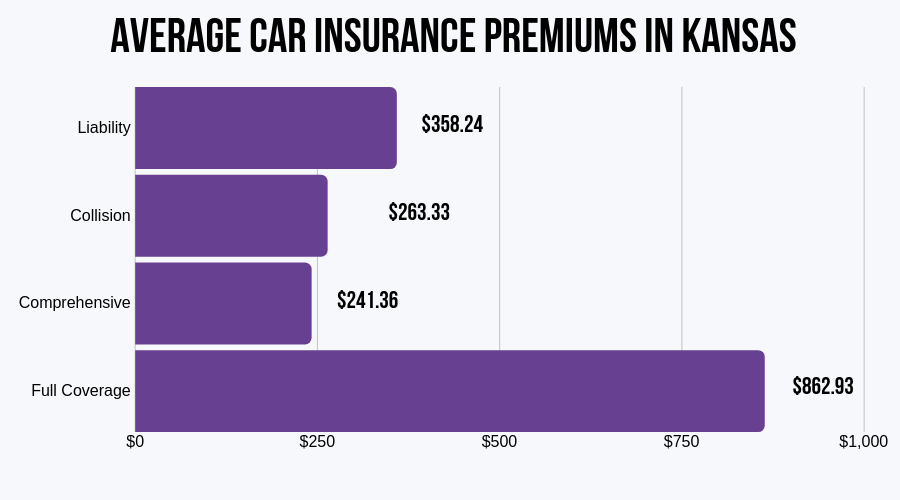 Average Car Insurance Premiums in Kansas