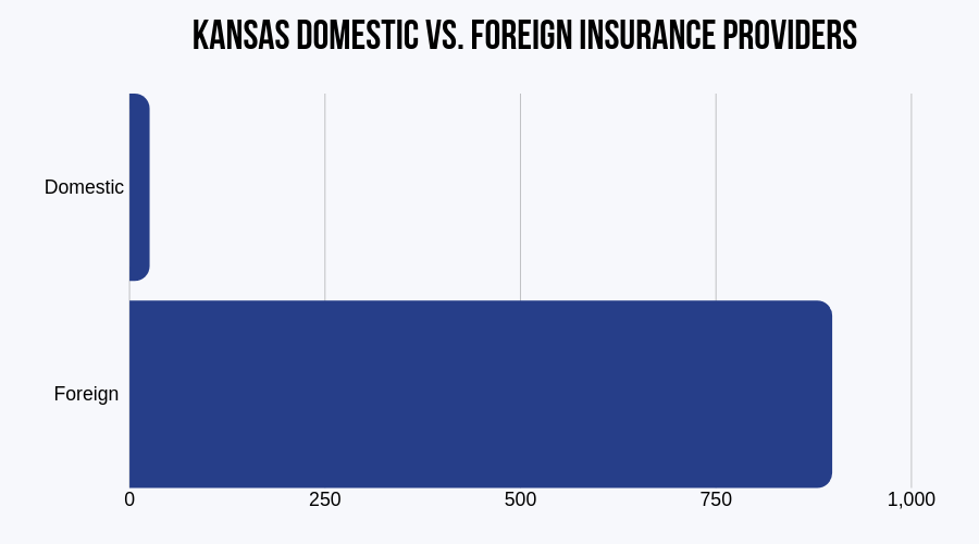 Domestic vs Foreign Insurance Providers in Kansas