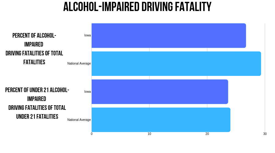 Iowa DUI fatalities in 2017