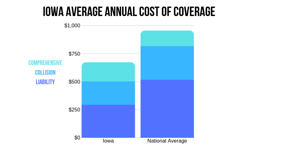 Iowa's Average Annual Cost of Coverage (CIC)