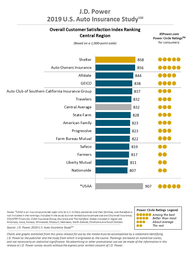 JD Power Customer Satisfaction Ratings