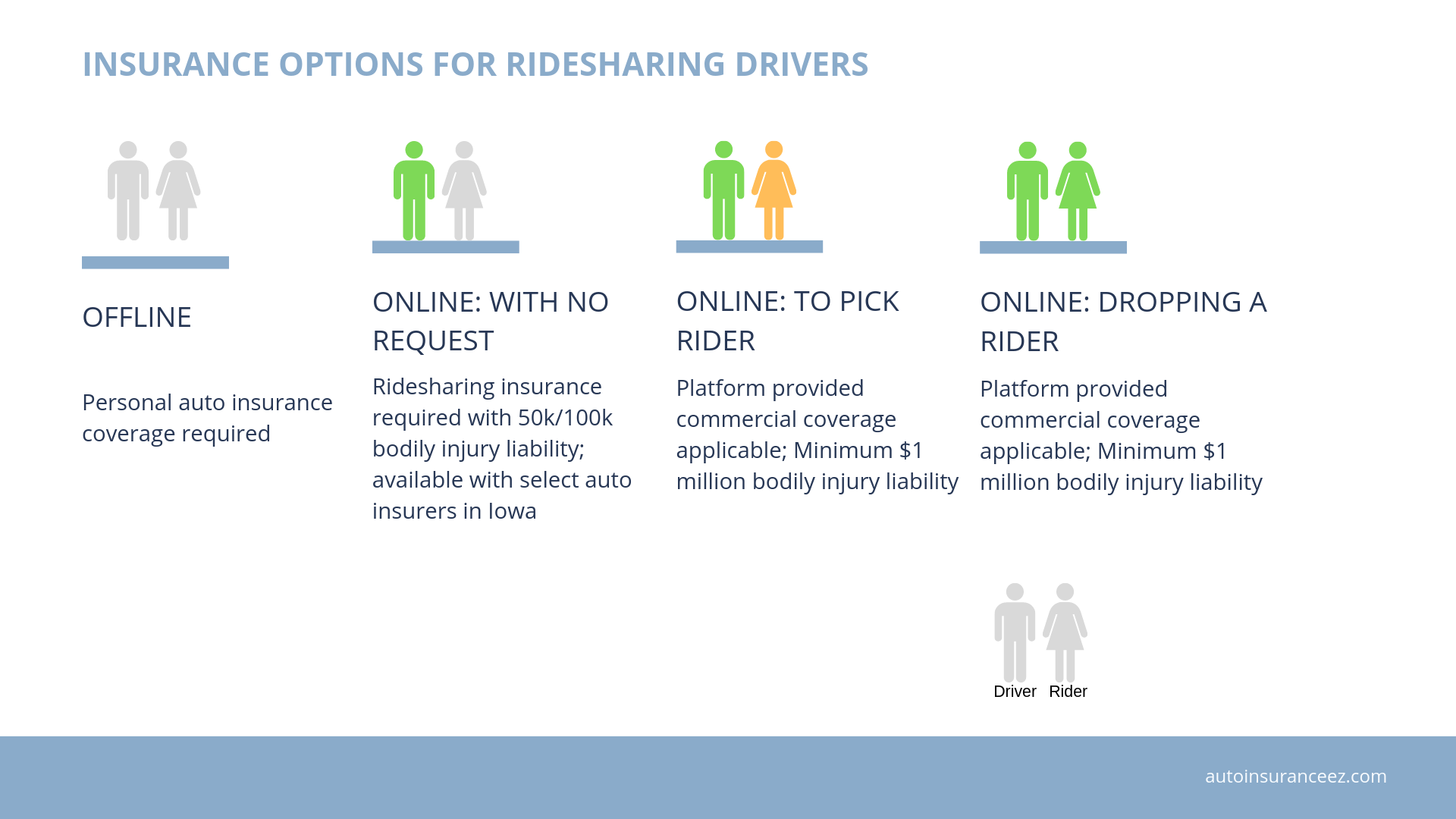 Ridesharing insurance options in Iowa