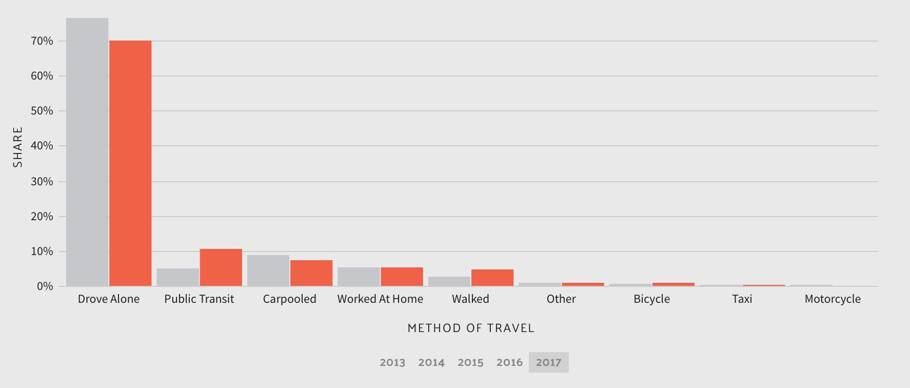 Commuter Transportation in Massachusetts