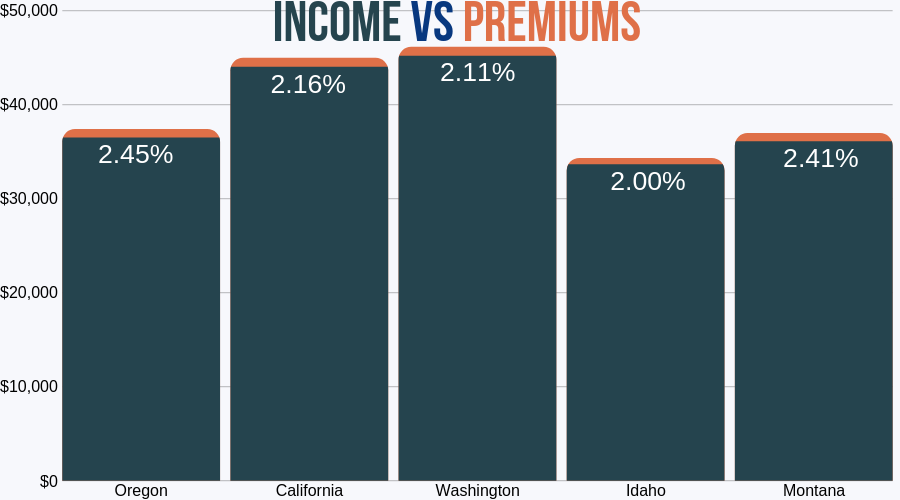 Income vs Premiums (Washington)