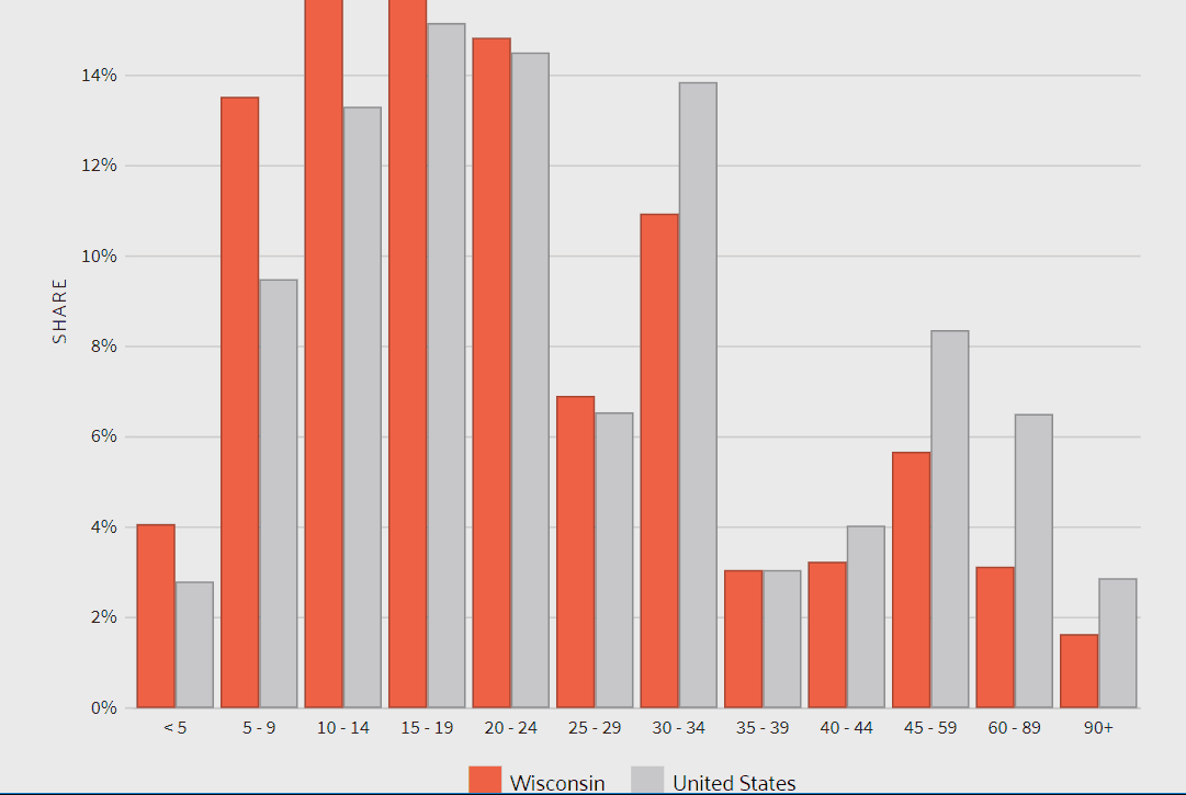Graph showing commute time in Wisconsin