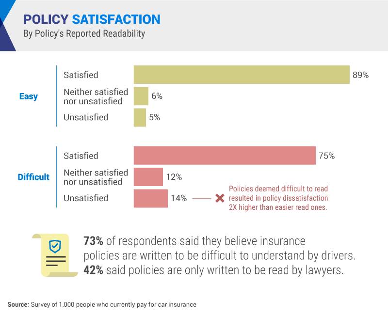 Car insurance policyholders were more satisfied with their policy if they thought the policy's content was easy to read and understand. Most respondents, 73%, said they believe insurance policies are written to be difficult to understand by drivers.