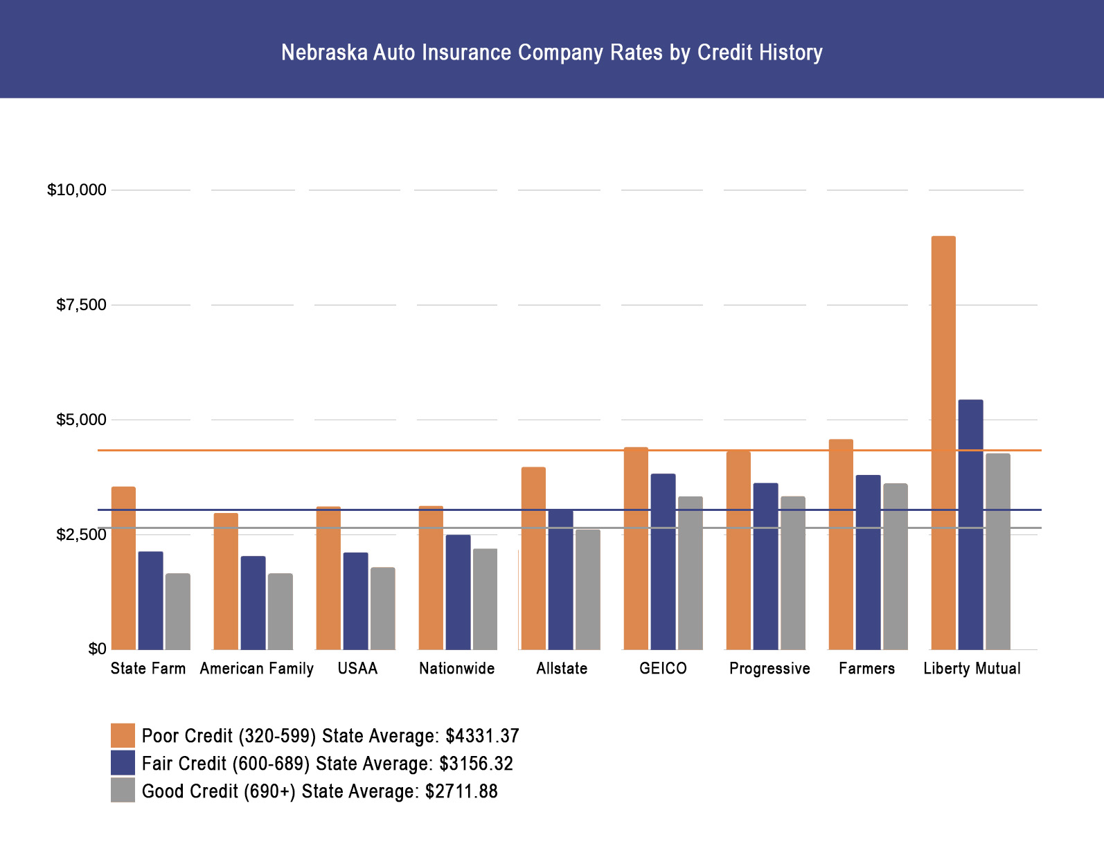 Nebraska Auto Insurance Company Rates by Credit History
