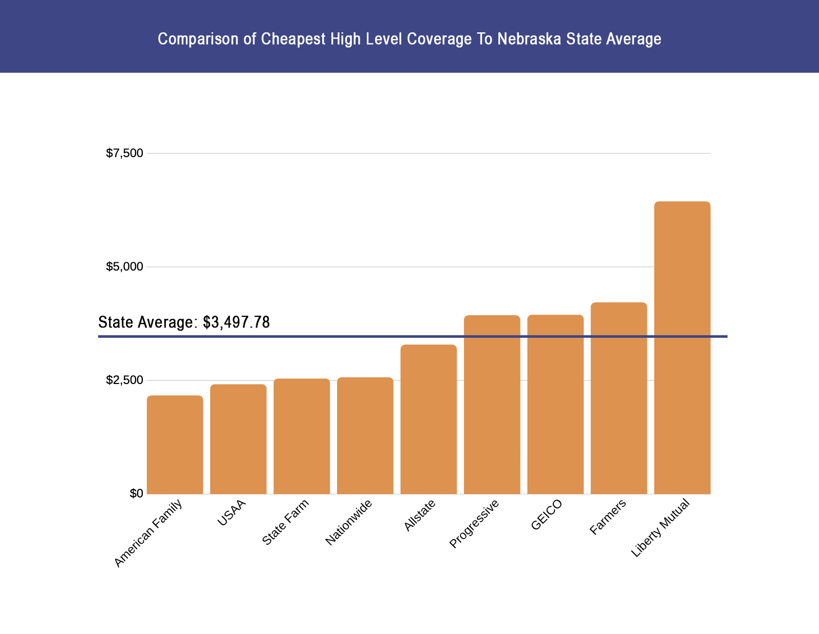 Comparison of Cheapest High Level Coverage To Nebraska State Average