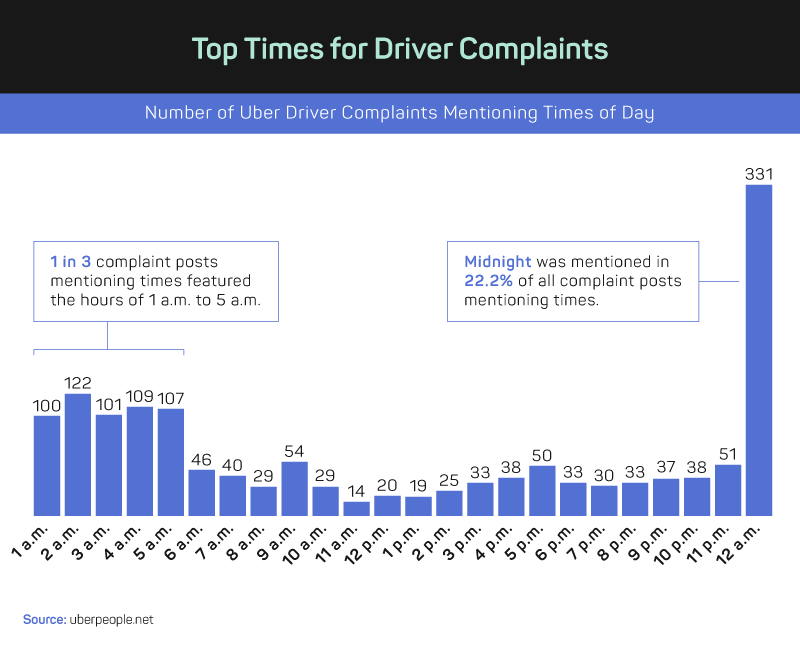 Top Times for Driver Complaints