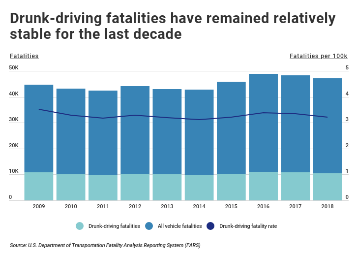 Chart showing drunk-driving deaths over last decade remain stable