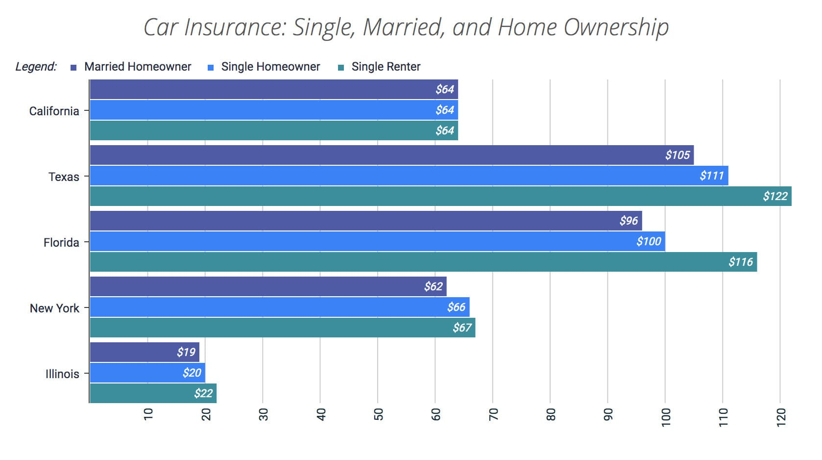 Car Insurance Rates by marital status and home ownership