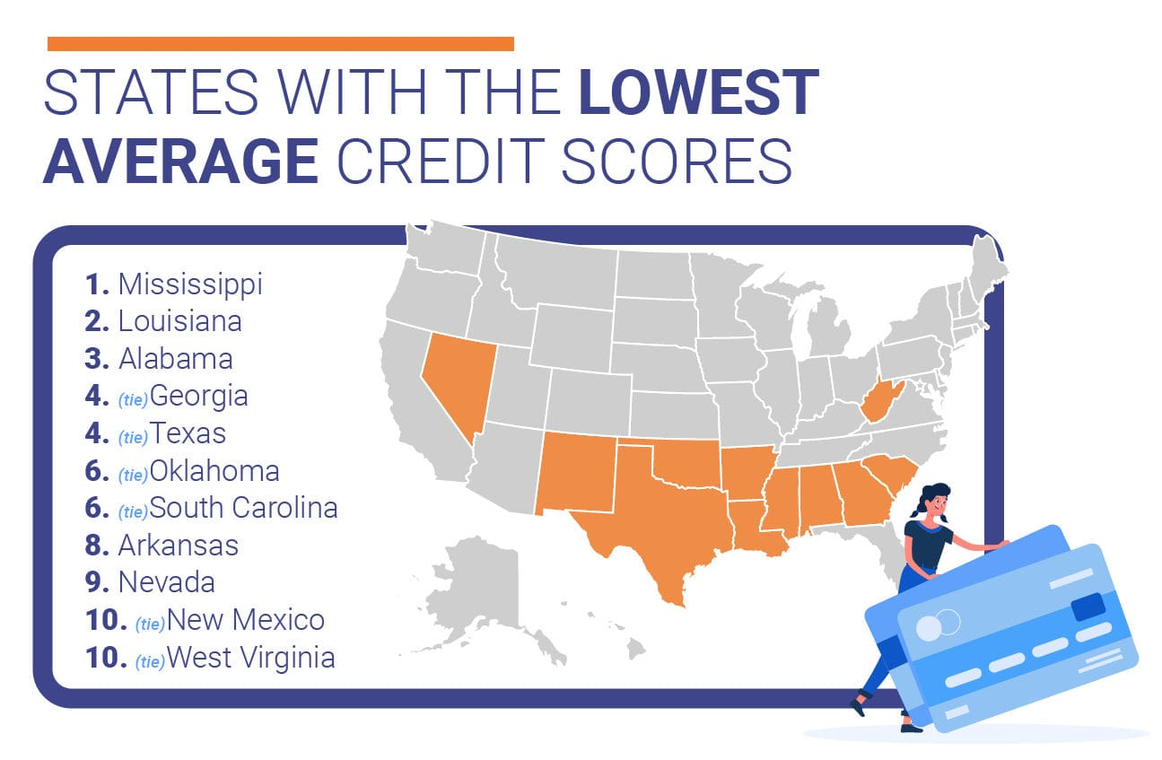 States with the lowest average credit scores.